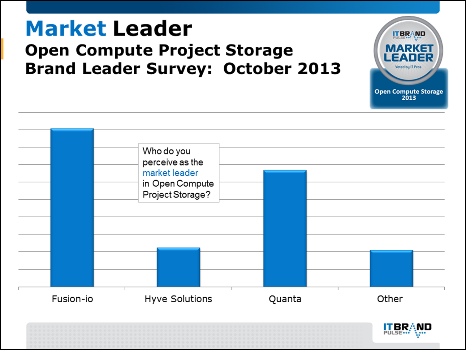 2013 Brand Leader Survey Results It Pulse Swith For Diagram October Open Compute Project Storage