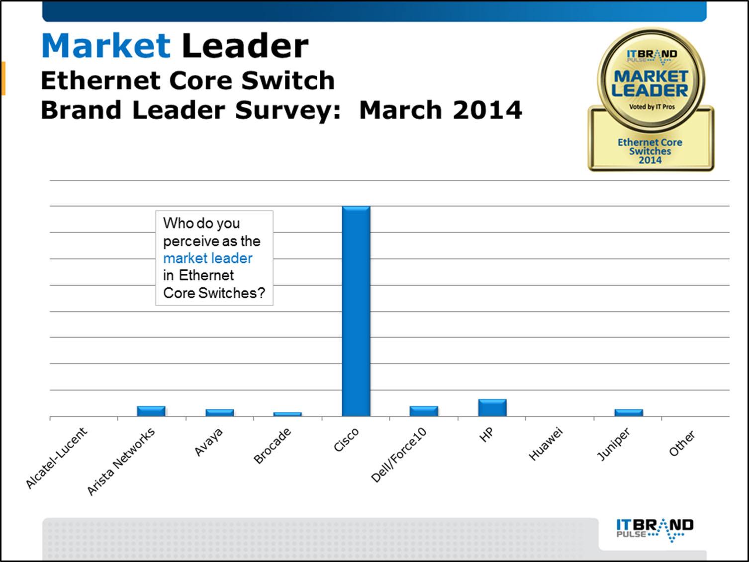 2014 Brand Leader Survey Results - IT Brand Pulse
