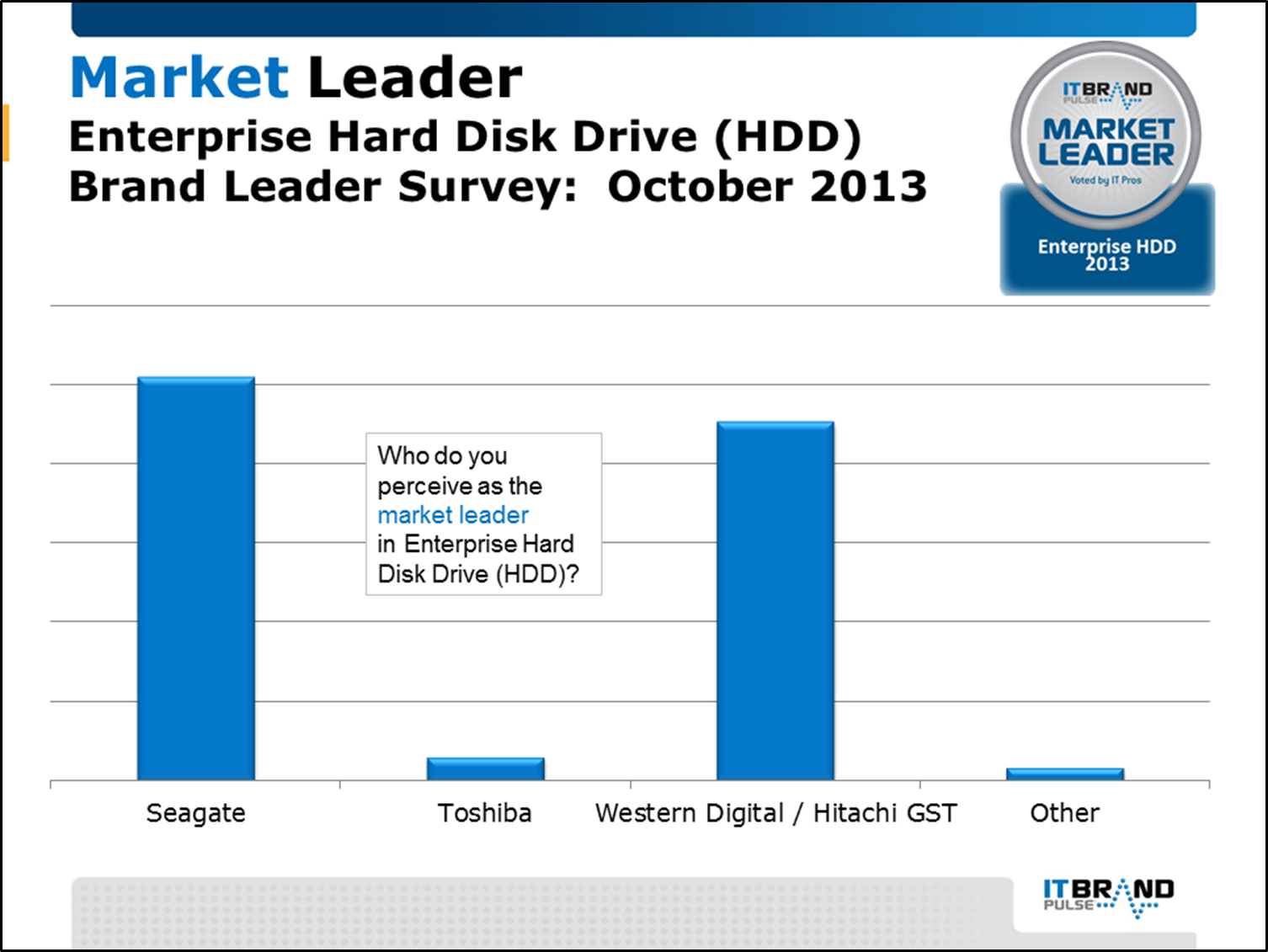 2013 Brand Leader Survey Results It Pulse Swith For Diagram October Enterprise Hard Disk Drive Hdd