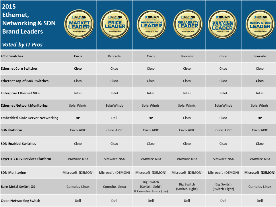 IT Pros Vote 2015 Ethernet, Networking & SDN Brand Leaders