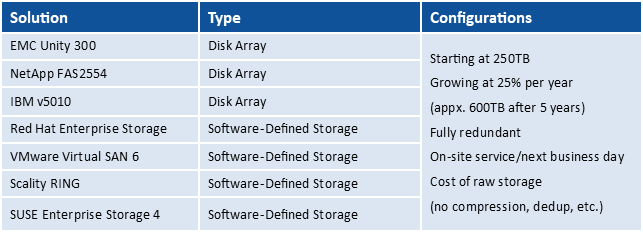 IT Brand Pulse Evaluates the Cost of Disk Backup Solutions