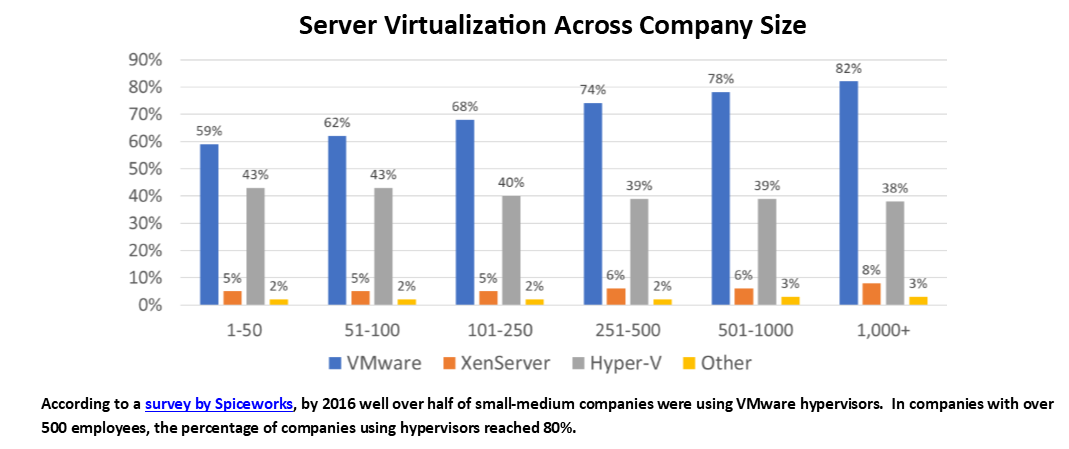 The Pendulum Swings Back to Shared Storage for VMware ESXi   IT